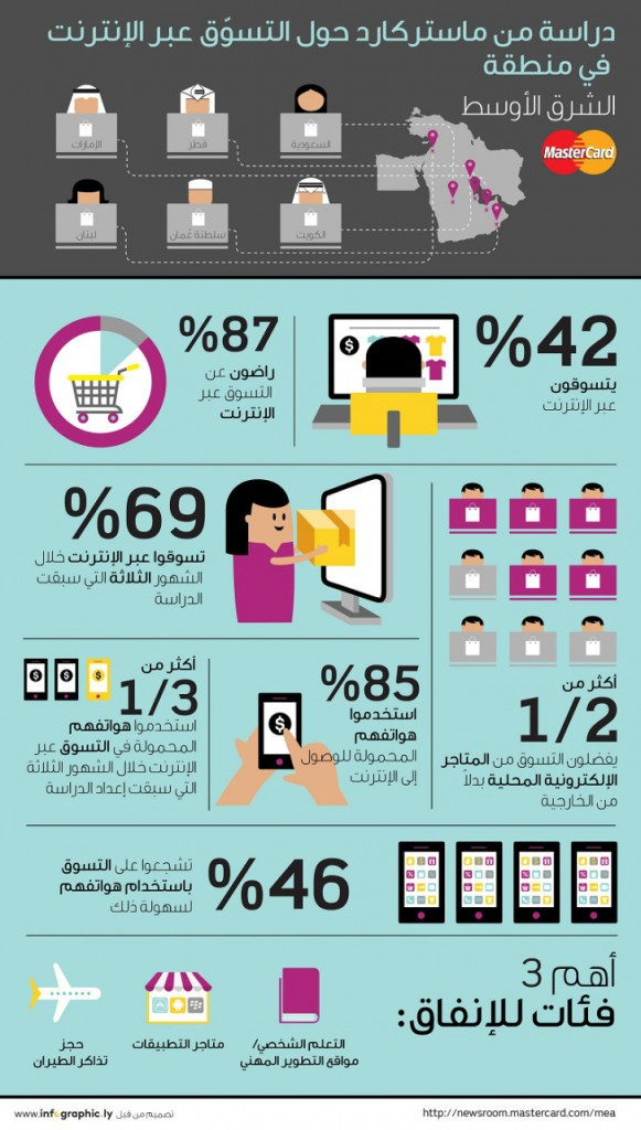 MasterCard-Online-Shopping-Infographic-2015-Arabic-1-581x1024